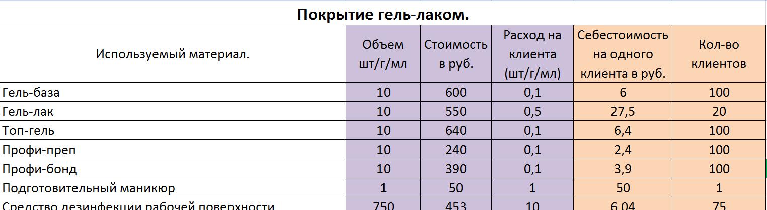 Расчет себестоимости услуги маникюр 110